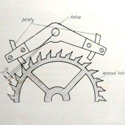Hodinový krok je základním prvkem mechanických hodin
